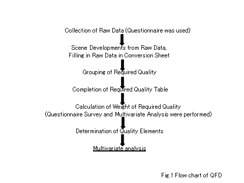 Survey of Dental Magnetic Attachments by Quality Function