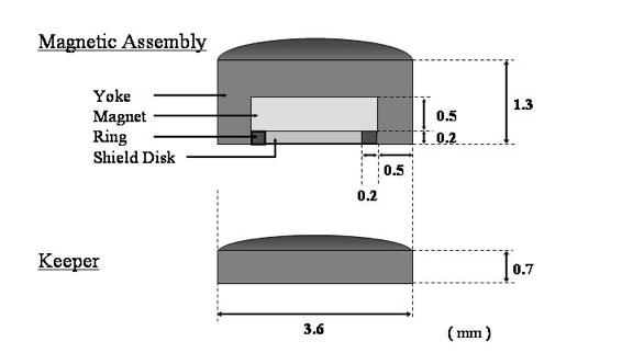 finite élément method magnetics