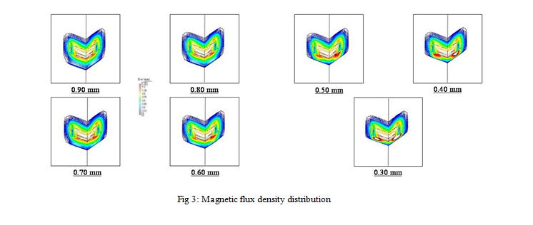 11 Attractive Force Analysis of Magnetic Attachment using